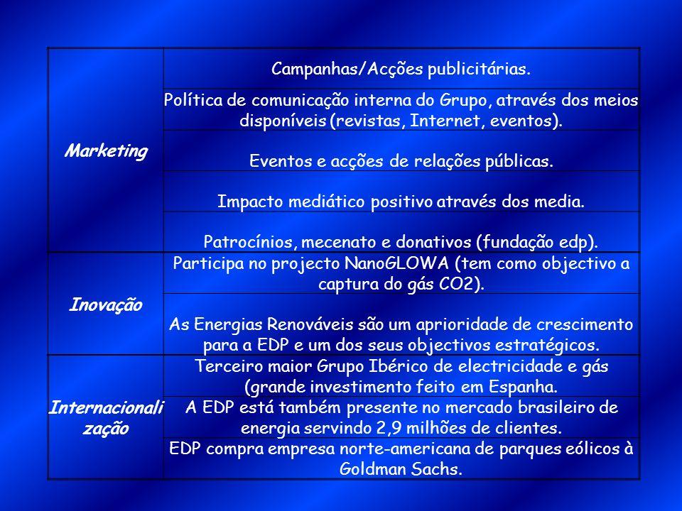 Marketing Campanhas/Acções publicitárias. Política de comunicação interna do Grupo, através dos meios disponíveis (revistas, Internet, eventos). Event