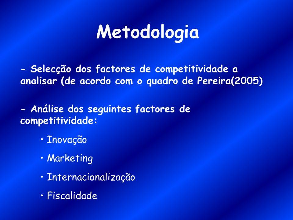 Metodologia - Selecção dos factores de competitividade a analisar (de acordo com o quadro de Pereira(2005) - Análise dos seguintes factores de competi