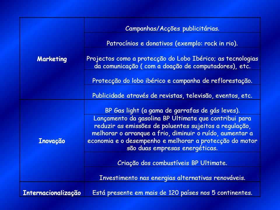 Marketing Campanhas/Acções publicitárias. Patrocínios e donativos (exemplo: rock in rio). Projectos como a protecção do Lobo Ibérico; as tecnologias d