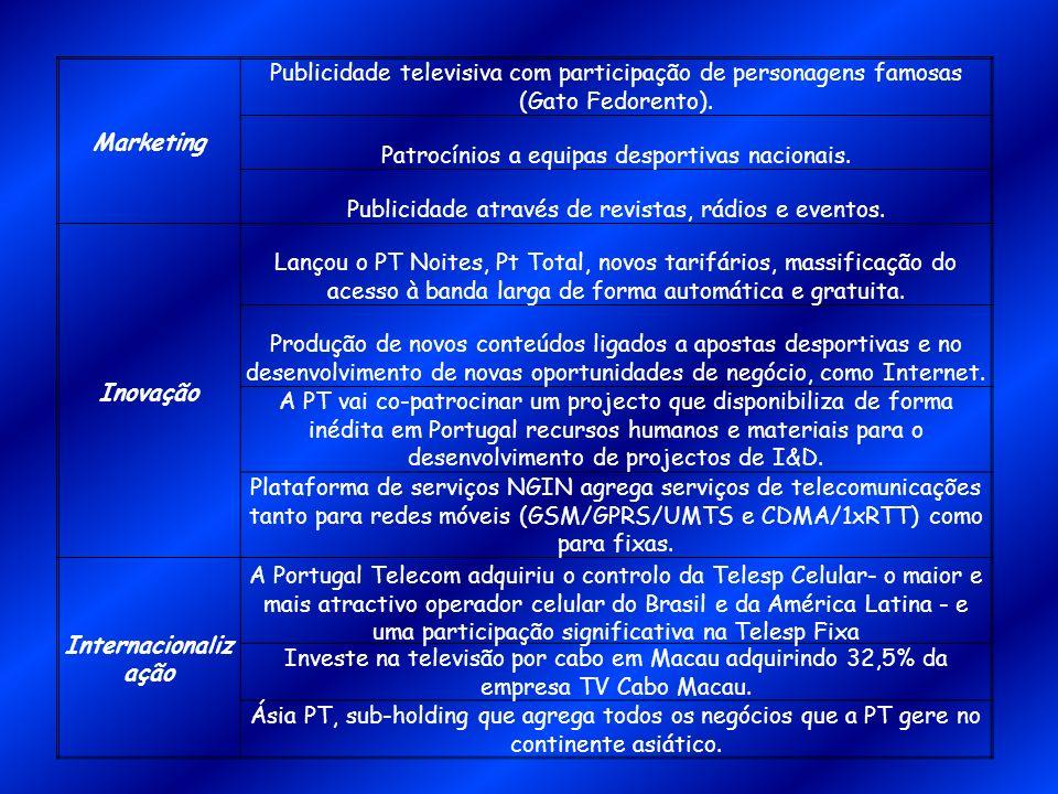 Marketing Publicidade televisiva com participação de personagens famosas (Gato Fedorento). Patrocínios a equipas desportivas nacionais. Publicidade at