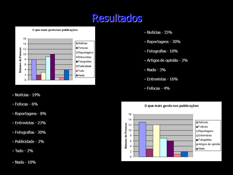 Resultados Notícias - 19% Fofocas - 6% Reportagens - 8% Entrevistas - 23% Fotografias - 30% Publicidade - 2% Tudo - 2% Nada - 10% Notícias - 35% Repor
