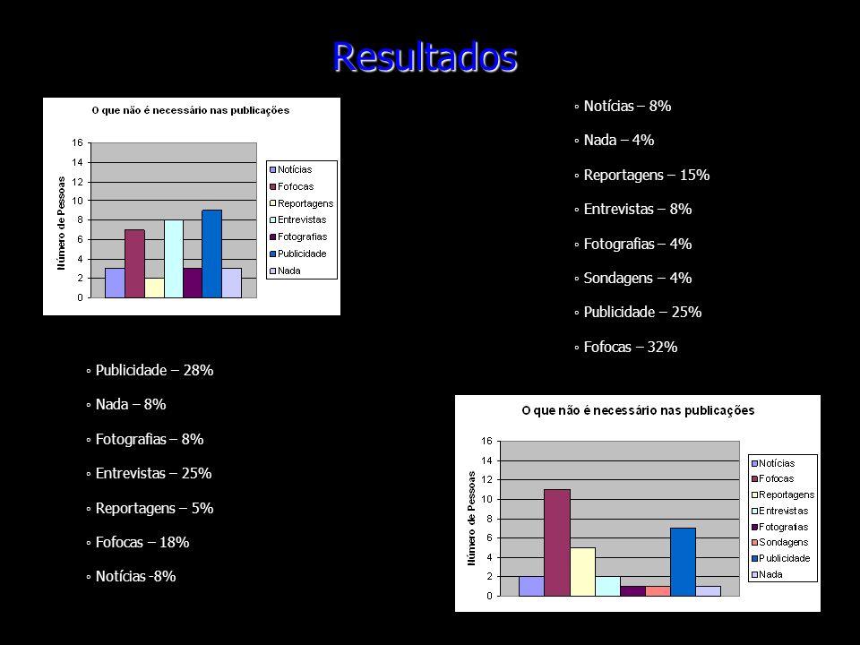 Resultados Publicidade – 28% Nada – 8% Fotografias – 8% Entrevistas – 25% Reportagens – 5% Fofocas – 18% Notícias -8% Notícias – 8% Nada – 4% Reportag