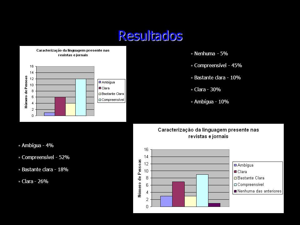 Resultados Nenhuma - 5% Compreensível - 45% Bastante clara - 10% Clara - 30% Ambígua - 10% Ambígua - 4% Compreensível - 52% Bastante clara - 18% Clara