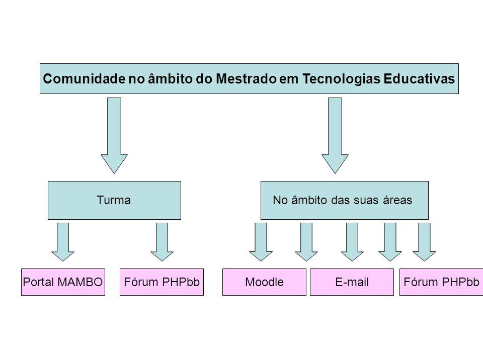Estabelecimento de Relações Comunicação e Interacção via Sistemas de computador mediadas por Formação de Comunidades Virtuais de Aprendizagem