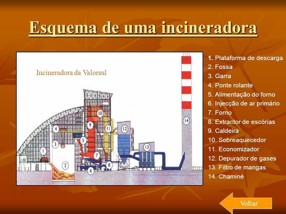 Esquema de uma incineradora 1. Plataforma de descarga 2. Fossa 3. Garra 4. Ponte rolante 5. Alimentação do forno 6. Injecção de ar primário 7. Forno 8