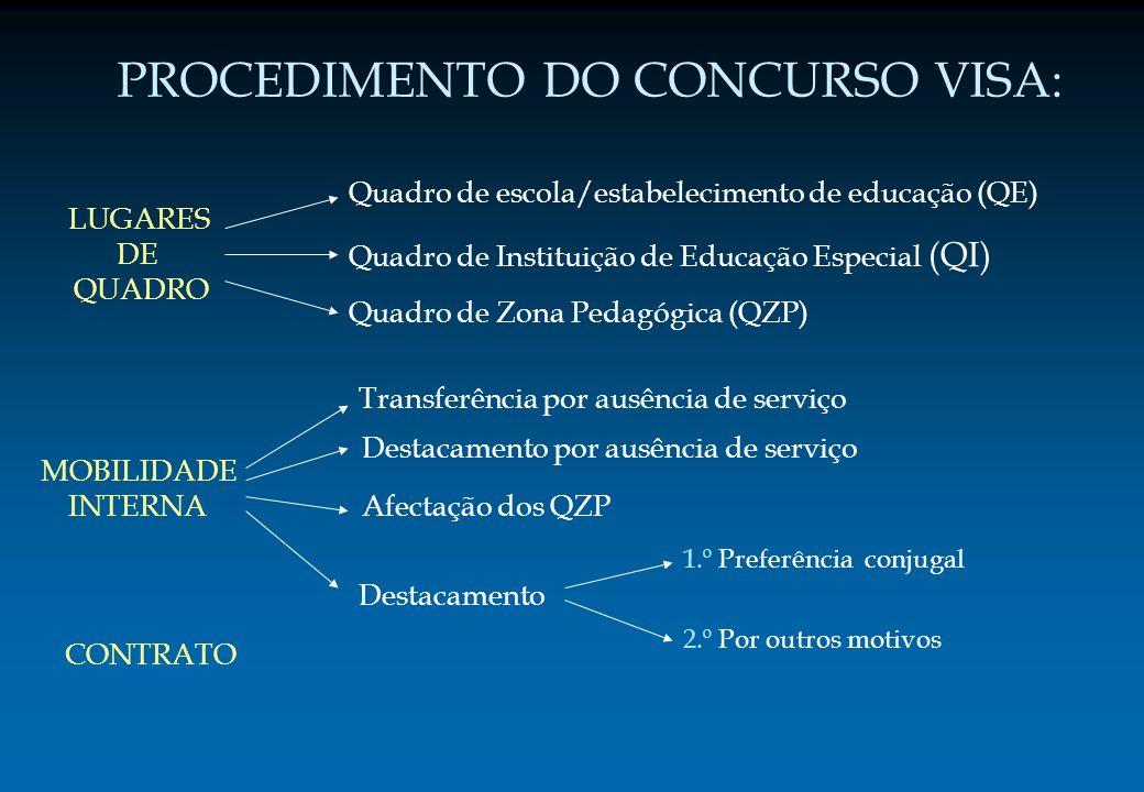 PROCEDIMENTO DO CONCURSO VISA: LUGARES DE QUADRO Quadro de escola/estabelecimento de educação (QE) Quadro de Zona Pedagógica (QZP) MOBILIDADE INTERNA