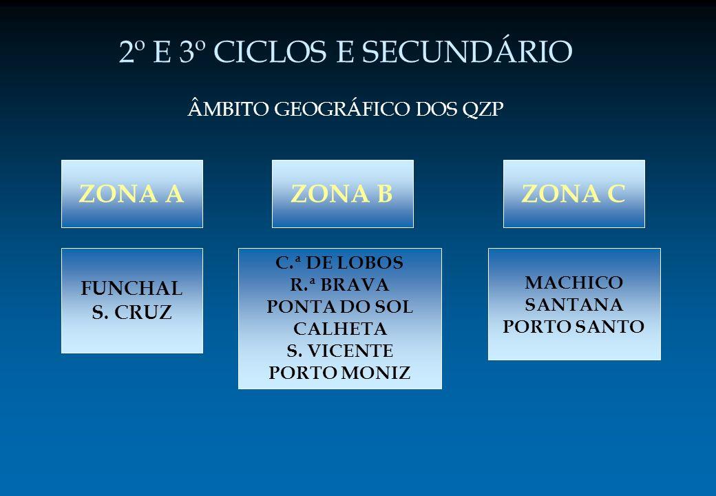 ÂMBITO GEOGRÁFICO DOS QZP ZONA A 2º E 3º CICLOS E SECUNDÁRIO FUNCHAL S. CRUZ ZONA CZONA B C.ª DE LOBOS R.ª BRAVA PONTA DO SOL CALHETA S. VICENTE PORTO