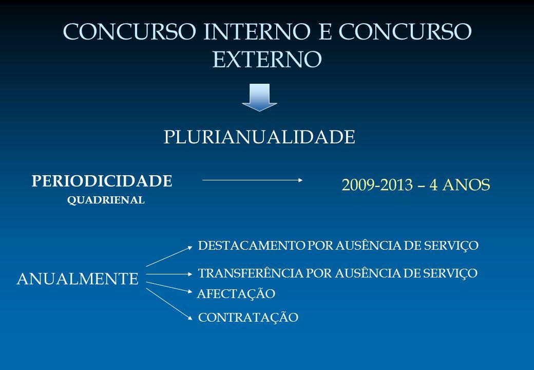 CONCURSO INTERNO E CONCURSO EXTERNO PLURIANUALIDADE PERIODICIDADE QUADRIENAL ANUALMENTE 2009-2013 – 4 ANOS TRANSFERÊNCIA POR AUSÊNCIA DE SERVIÇO DESTA