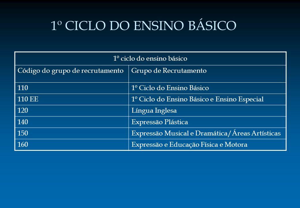1º CICLO DO ENSINO BÁSICO 1º ciclo do ensino básico Código do grupo de recrutamentoGrupo de Recrutamento 1101º Ciclo do Ensino Básico 110 EE1º Ciclo d