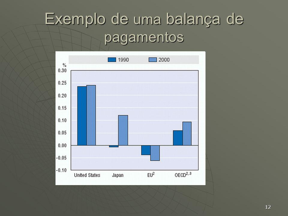 12 Exemplo de uma balança de pagamentos