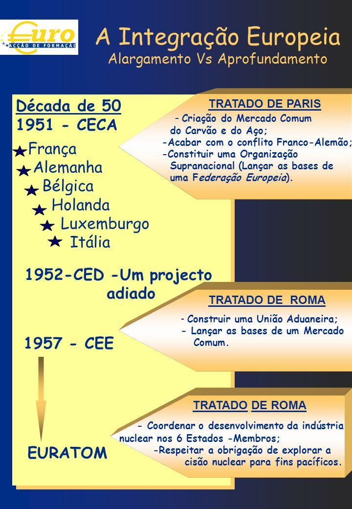 A Integração Europeia Alargamento Vs Aprofundamento Década de 50 1951 - CECA - Criação do Mercado Comum do Carvão e do Aço; -Acabar com o conflito Fra