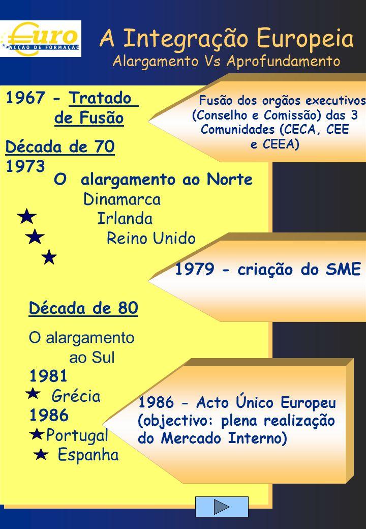 A Integração Europeia Alargamento Vs Aprofundamento Década de 70 1973 Década de 80 O alargamento ao Norte Dinamarca Irlanda Reino Unido 1979 - criação
