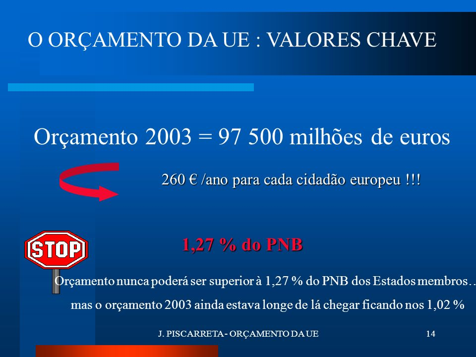 J. PISCARRETA - ORÇAMENTO DA UE13 2. ORÇAMENTO DA UE : ALGUNS VALORES