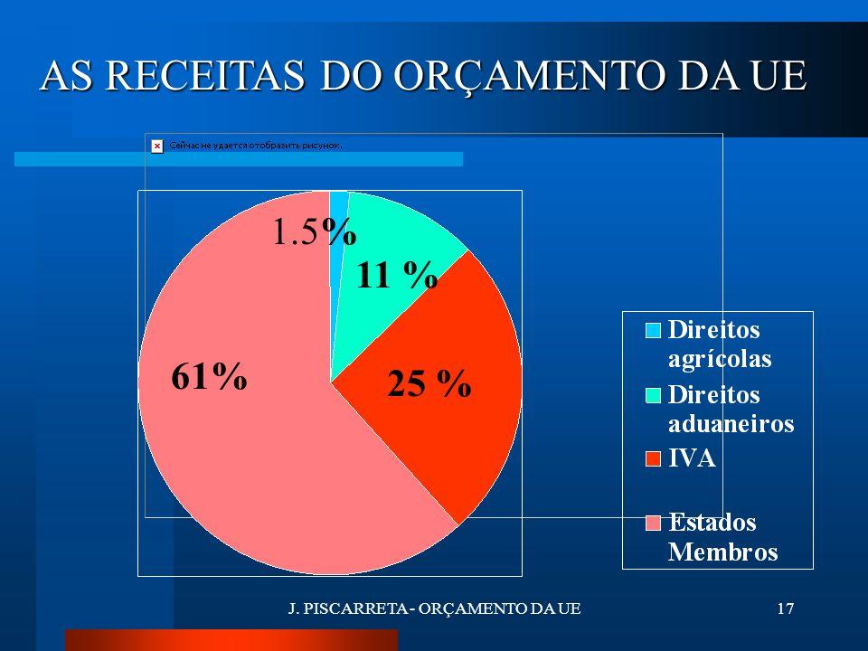 J. PISCARRETA - ORÇAMENTO DA UE16 AS RECEITAS DO ORÇAMENTO DA UE São exclusivamente os RECURSOS PRÓPRIOS Receitas de natureza fiscal afectadas definit