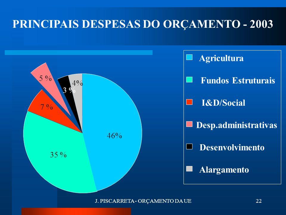 J. PISCARRETA - ORÇAMENTO DA UE21 AS DIFERENTES DESPESAS DO ORÇAMENTO DESPESAS OBRIGATÓRIAS DESPESAS OBRIGATÓRIAS são … despesas que a autoridade orça