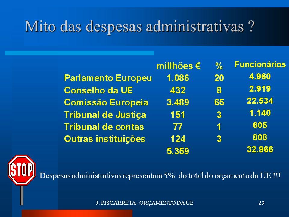 J. PISCARRETA - ORÇAMENTO DA UE22 PRINCIPAIS DESPESAS DO ORÇAMENTO - 2003 Agricultura Fundos Estruturais I&D/Social Desp.administrativas Desenvolvimen