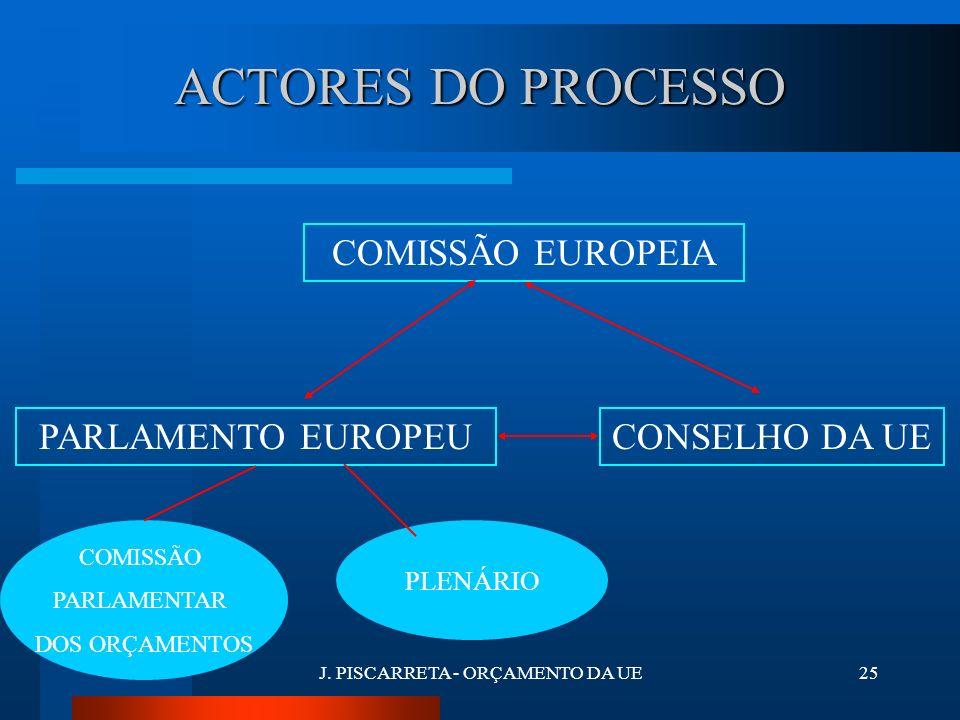 J. PISCARRETA - ORÇAMENTO DA UE24 3. PROCESSO DE ADOPÇÃO