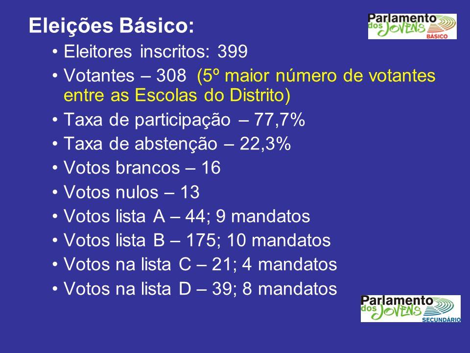Eleições Básico: Eleitores inscritos: 399 Votantes – 308 (5º maior número de votantes entre as Escolas do Distrito) Taxa de participação – 77,7% Taxa