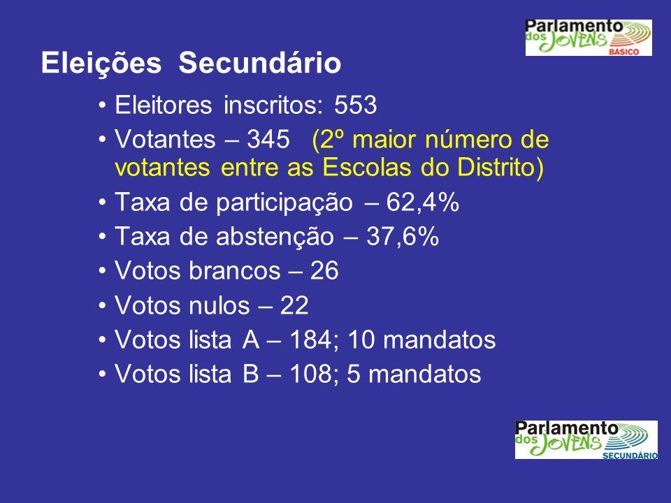 Eleições Secundário Eleitores inscritos: 553 Votantes – 345 (2º maior número de votantes entre as Escolas do Distrito) Taxa de participação – 62,4% Ta