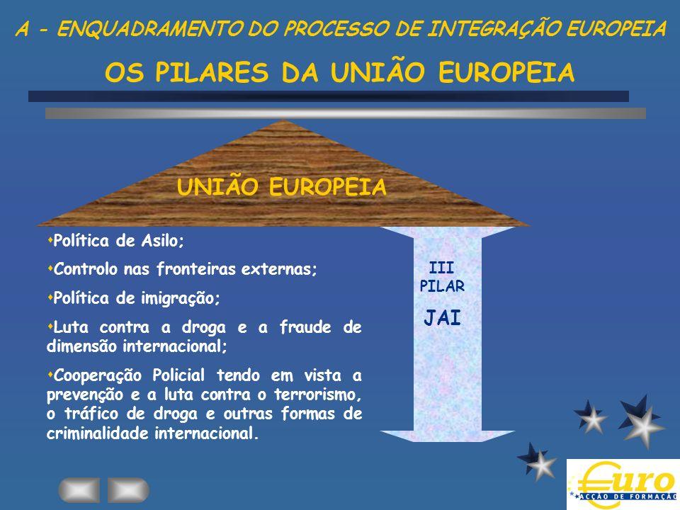 A - ENQUADRAMENTO DO PROCESSO DE INTEGRAÇÃO EUROPEIA OS PILARES DA UNIÃO EUROPEIA UNIÃO EUROPEIA sPolítica de Asilo; sControlo nas fronteiras externas