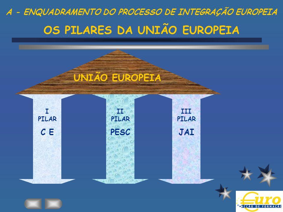 A - ENQUADRAMENTO DO PROCESSO DE INTEGRAÇÃO EUROPEIA OS PILARES DA UNIÃO EUROPEIA UNIÃO EUROPEIA I PILAR C E II PILAR PESC III PILAR JAI