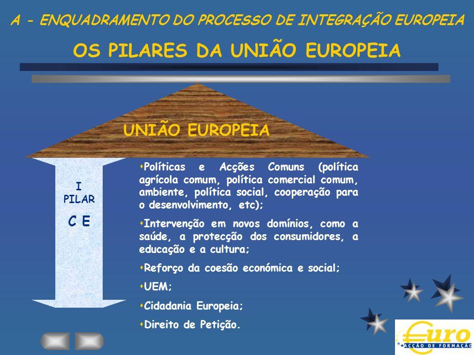 A - ENQUADRAMENTO DO PROCESSO DE INTEGRAÇÃO EUROPEIA OS PILARES DA UNIÃO EUROPEIA UNIÃO EUROPEIA sSalvaguarda dos valores comuns, dos interesses fundamentais e da independência da União; sReforço da segurança da União e dos seus Estados-membros; sO fomento da cooperação internacional; sA manutenção da paz e o reforço da segurança internacional; sO desenvolvimento e o reforço da democracia e do Estado de direito, bem como o respeito dos Direitos do Homem e das Liberdades Fundamentais.