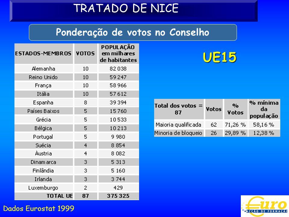 UE15 Dados Eurostat 1999 TRATADO DE NICE Ponderação de votos no Conselho