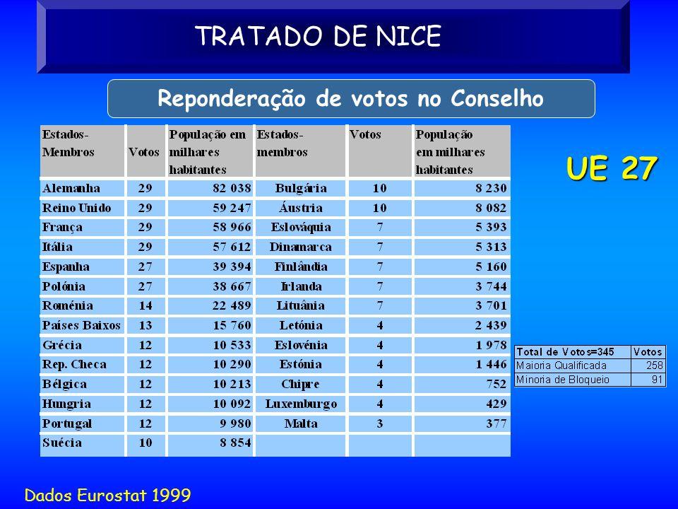 UE 27 Dados Eurostat 1999 TRATADO DE NICE Reponderação de votos no Conselho