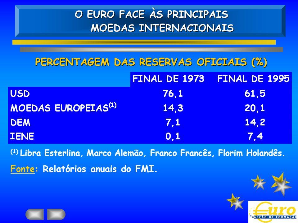O EURO FACE ÀS PRINCIPAIS MOEDAS INTERNACIONAIS MOEDAS INTERNACIONAIS PERCENTAGEM DAS RESERVAS OFICIAIS (%) (1) Libra Esterlina, Marco Alemão, Franco