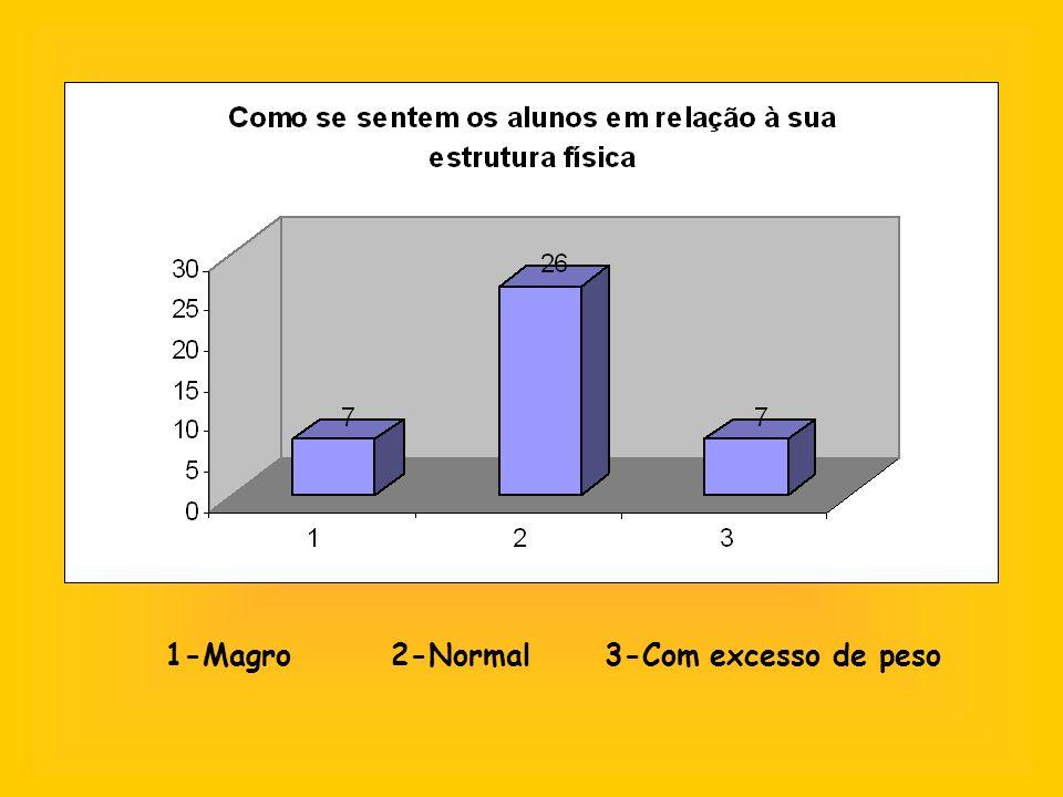 1-Magro 2-Normal 3-Com excesso de peso