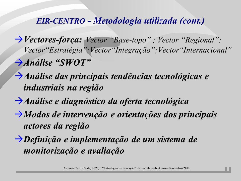 EIR-CENTRO - Metodologia utilizada (cont.) àVectores-força: Vector Base-topo ; Vector Regional; VectorEstratégia;VectorIntegração;VectorInternacional