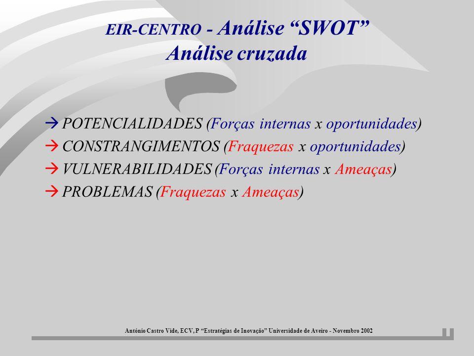 EIR-CENTRO - Análise SWOT Análise cruzada António Castro Vide, ECV, P Estratégias de Inovação Universidade de Aveiro - Novembro 2002 CONTRIBUTOS PARA