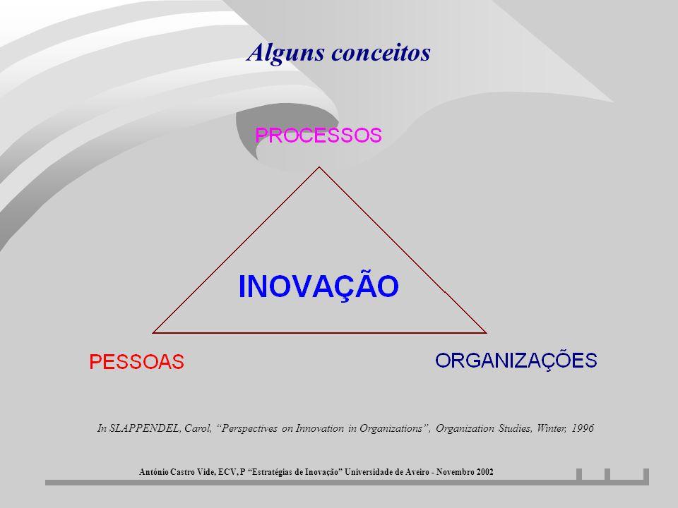 Alguns conceitos António Castro Vide, ECV, P Estratégias de Inovação Universidade de Aveiro - Novembro 2002 In SLAPPENDEL, Carol, Perspectives on Inno