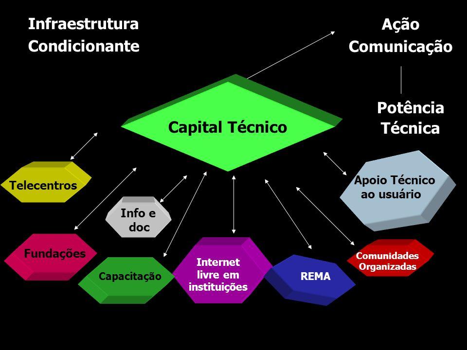 Internet livre em instituições Capacitação Fundações REMA Comunidades Organizadas Telecentros Apoio Técnico ao usuário Info e doc Ação Comunicação Pot