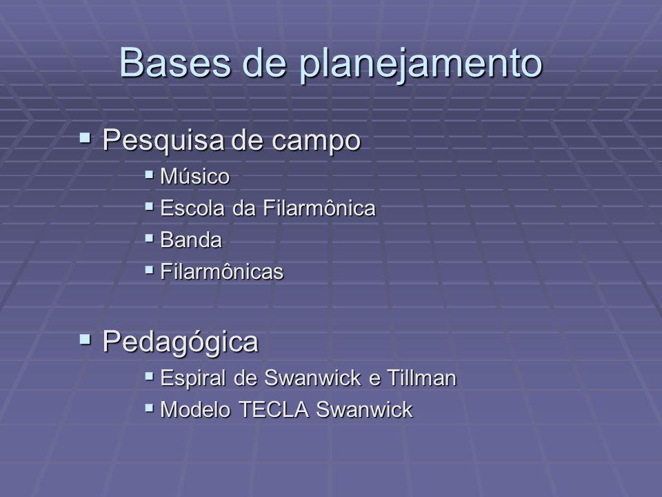 Bases de planejamento Pesquisa de campo Pesquisa de campo Músico Músico Escola da Filarmônica Escola da Filarmônica Banda Banda Filarmônicas Filarmôni