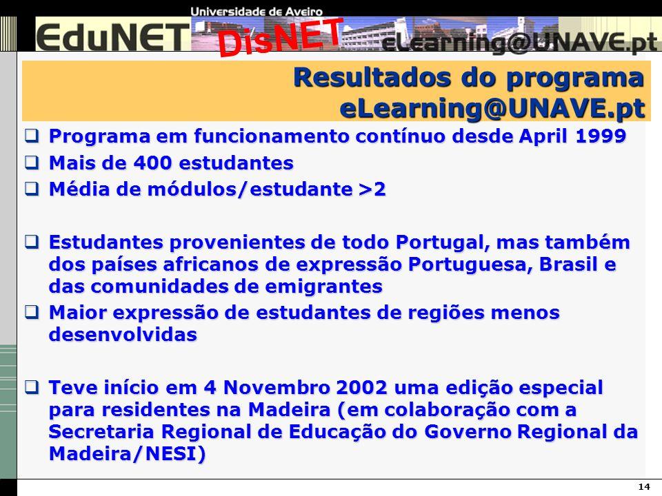 14 DisNET Resultados do programa eLearning@UNAVE.pt Programa em funcionamento contínuo desde April 1999 Programa em funcionamento contínuo desde April