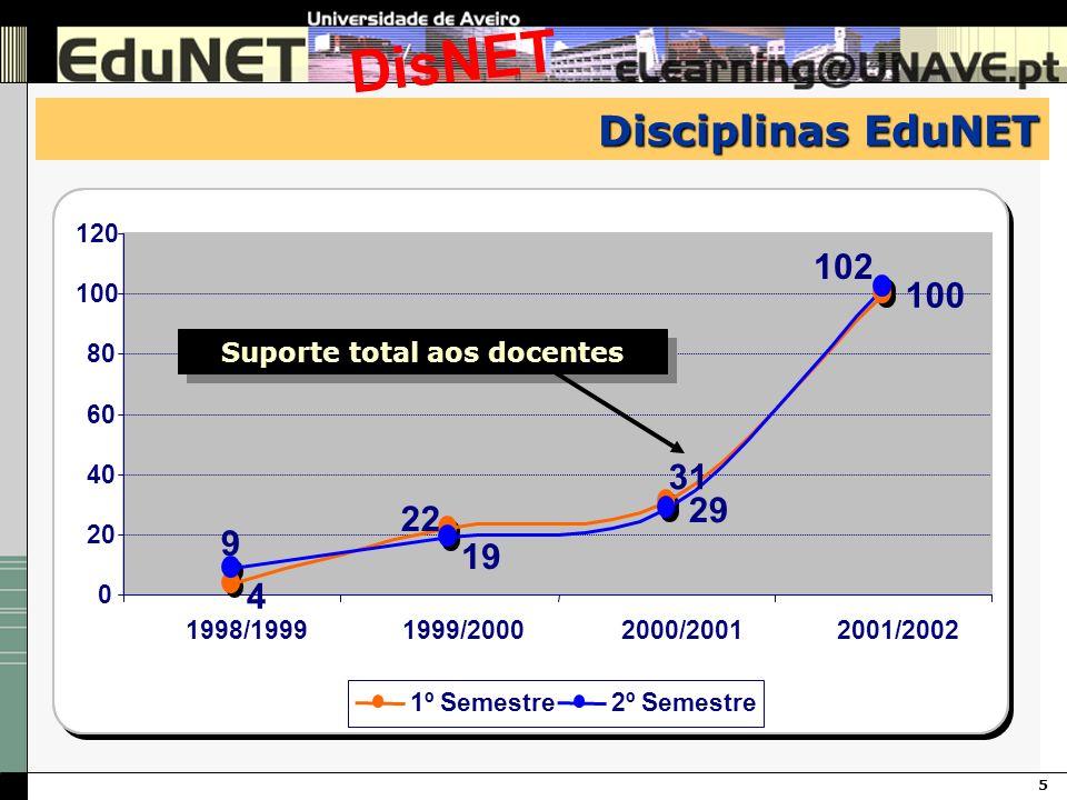 5 DisNET Disciplinas EduNET 100 29 22 31 4 102 19 9 0 20 40 60 80 100 120 1998/19991999/20002000/20012001/2002 1º Semestre2º Semestre Suporte total ao