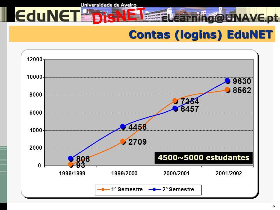 6 DisNET Contas (logins) EduNET 93 2709 7354 8562 808 4458 6457 9630 0 2000 4000 6000 8000 10000 12000 1998/19991999/20002000/20012001/2002 1º Semestr