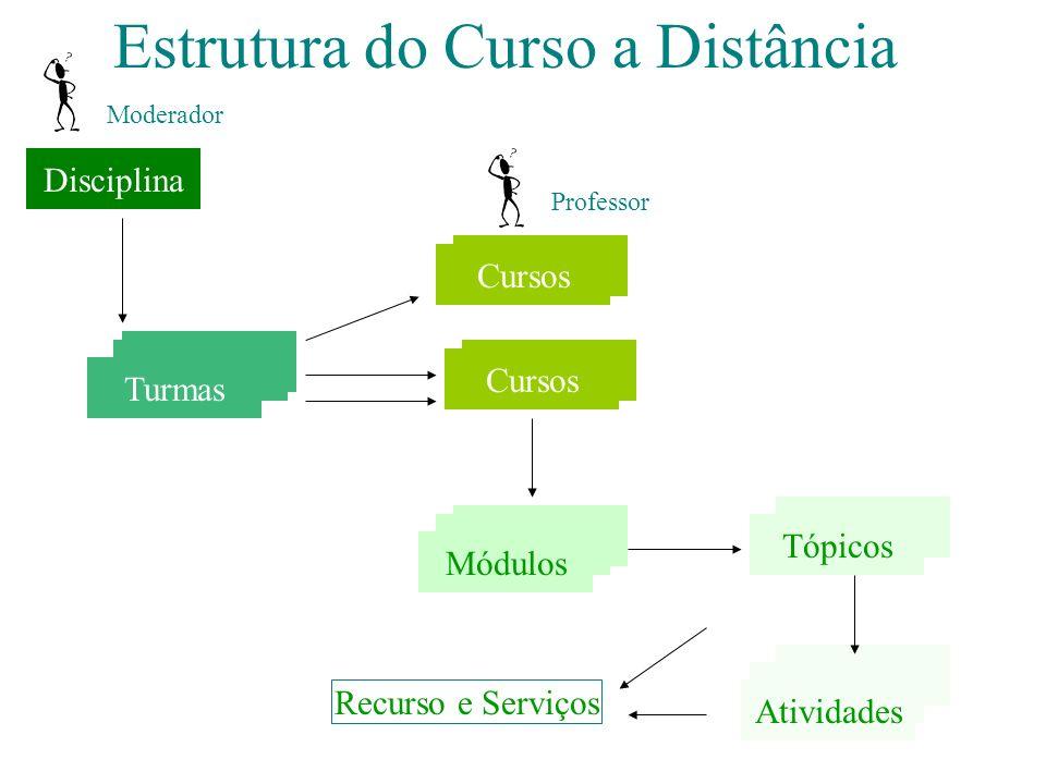 Estrutura do Curso a Distância Disciplina Turmas Cursos Módulos Tópicos Turmas Cursos Módulos Tópicos Atividades Recurso e Serviços Professor Moderador