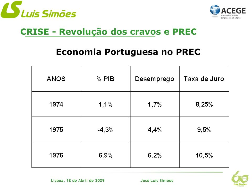 Nome do orador Lisboa, 18 de Abril de 2009 José Luís Simões Anos 70 - Três Irmãos Simões assumem a continuidade O mercado em vez do camião - (diferenciação) Especiais, distribuição, comércio - (diversificação) Seguem perseguindo o negócio - (persistência) Superar as adversidades- (tenacidade) Assumir as responsabilidades- (ética) Trabalho, trabalho- (trabalho) CRISE - Revolução dos cravos e PREC