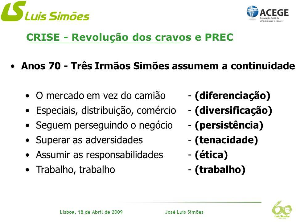 Nome do orador Lisboa, 18 de Abril de 2009 José Luís Simões Alguns dados da Economia Portuguesa CRISE - FMI e enquadramento para a CEE
