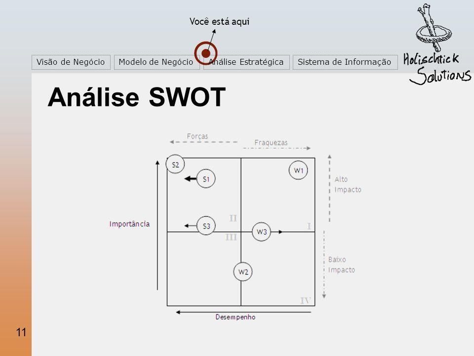 11 Você está aqui Visão de NegócioModelo de NegócioAnálise EstratégicaSistema de Informação Análise SWOT