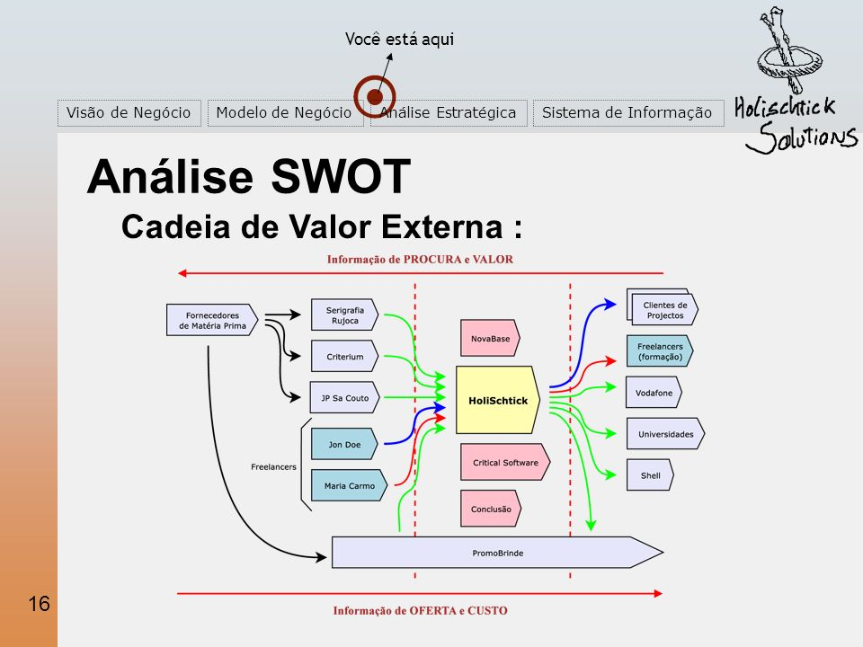 16 Você está aqui Visão de NegócioModelo de NegócioAnálise EstratégicaSistema de Informação Análise SWOT Cadeia de Valor Externa :