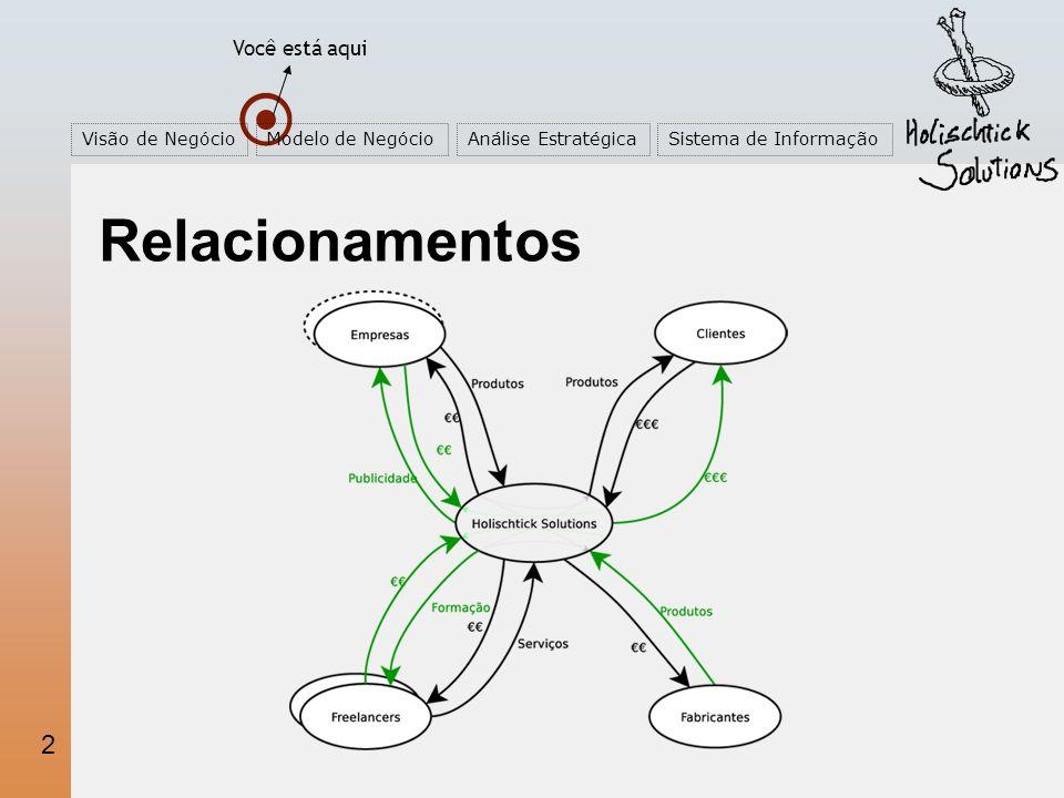 2 2 Relacionamentos Você está aqui Visão de NegócioModelo de NegócioAnálise EstratégicaSistema de Informação