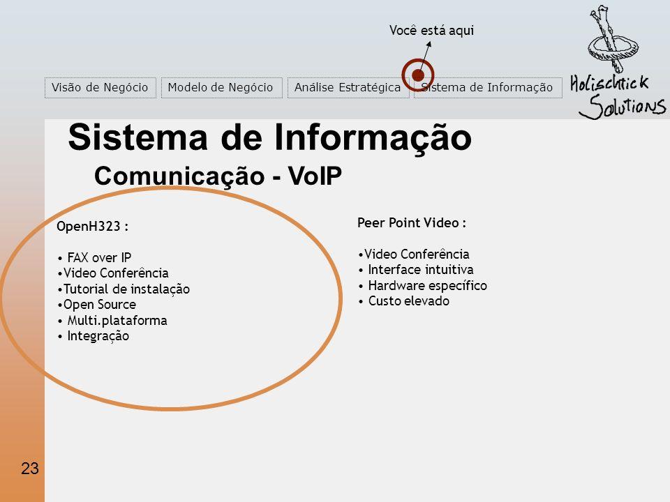 23 Você está aqui Visão de NegócioModelo de NegócioAnálise EstratégicaSistema de Informação Comunicação - VoIP OpenH323 : FAX over IP Video Conferência Tutorial de instalação Open Source Multi.plataforma Integração Peer Point Video : Video Conferência Interface intuitiva Hardware específico Custo elevado