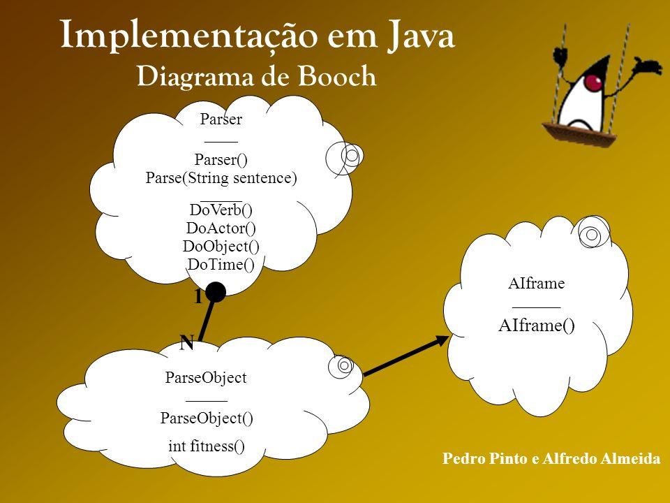 Pedro Pinto e Alfredo Almeida Implementação em Java Diagrama de Booch Parser ____ Parser() Parse(String sentence) _____ DoVerb() DoActor() DoObject() DoTime() AIframe _____ AIframe() ParseObject _____ ParseObject() int fitness() 1 N