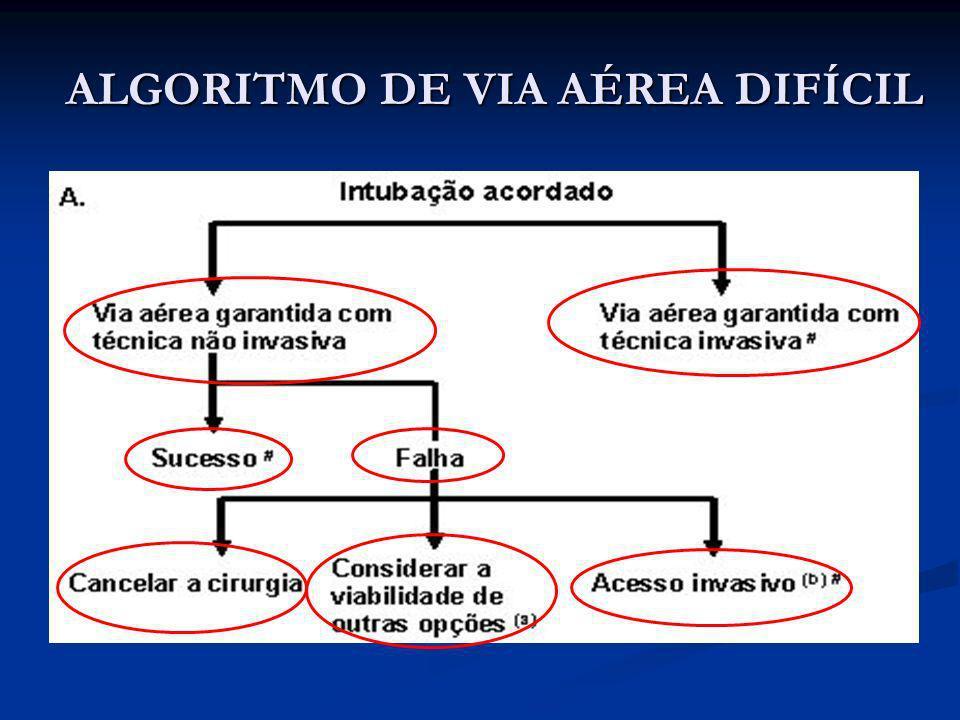 ALGORITMO DE VIA AÉREA DIFÍCIL