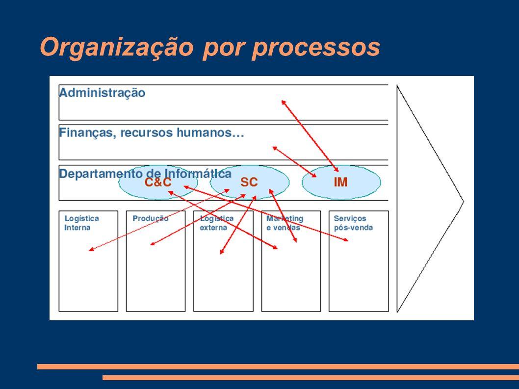 Modelo mecanizável – Afinação das peças – Problema da partilha de recursos Difícil adaptação ao ambiente – Caso a empresa não seja orientada por processos – Mudanças de tecnologia – Adapta-se bem a mudanças nos processos