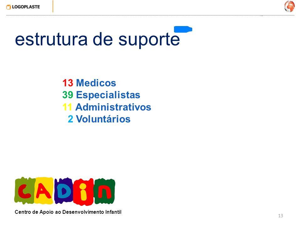 13 estrutura de suporte Centro de Apoio ao Desenvolvimento Infantil 13 Medicos 39 Especialistas 11 Administrativos 2 Voluntários