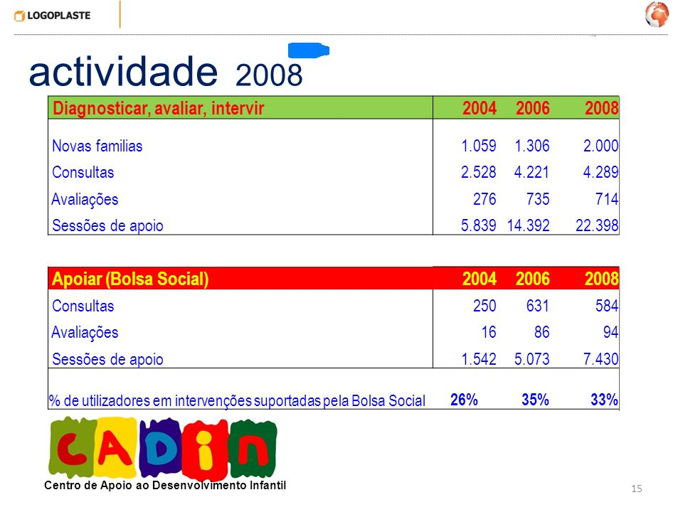 15 actividade 2008 Centro de Apoio ao Desenvolvimento Infantil Diagnosticar, avaliar, intervir200420062008 Novas familias1.0591.3062.000 Consultas2.52